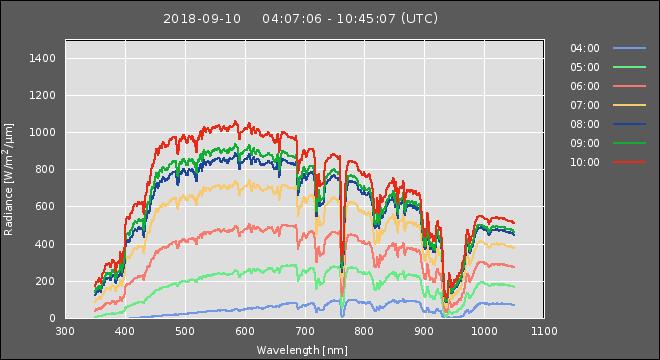 photometer plot