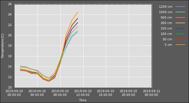 temperature gradient plot
